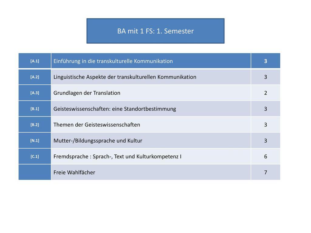 BA mit 1 FS: 1. Semester [A.1] Einführung in die transkulturelle Kommunikation. 3. [A.2] Linguistische Aspekte der transkulturellen Kommunikation.